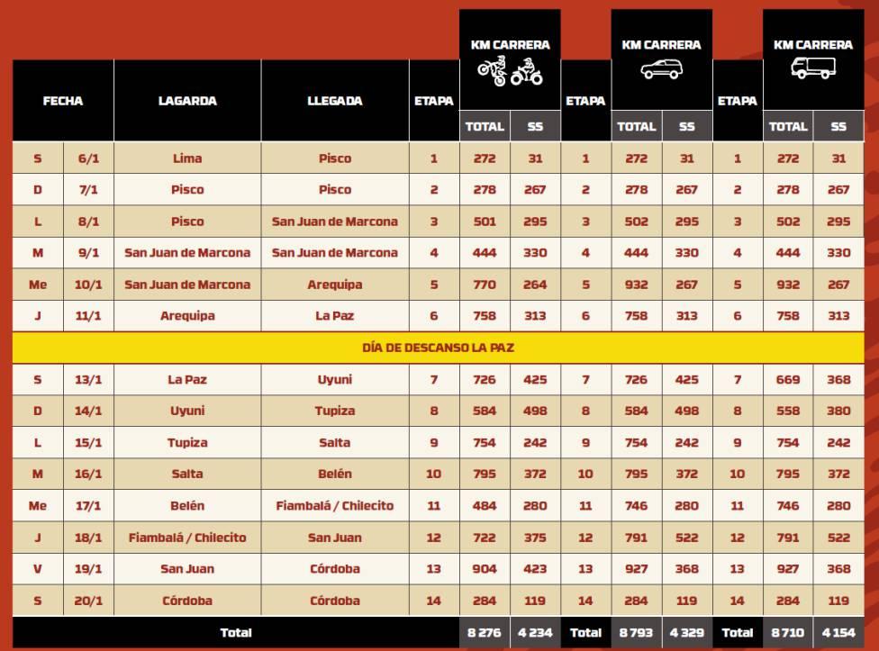 Las etapas del Rally Dakar 2018