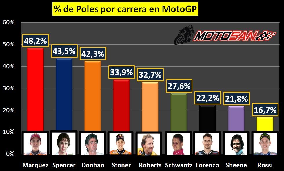 porcentaje poles carrera motogp