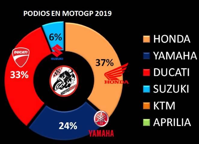 Honda Yamaha Suzuki Ducati
