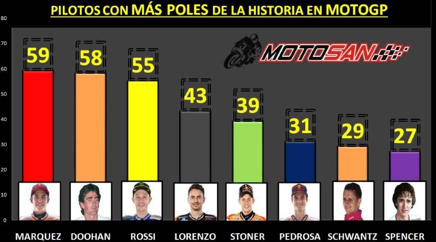 Márquez poles Doohan Rossi Lorenzo Stoner Pedrosa
