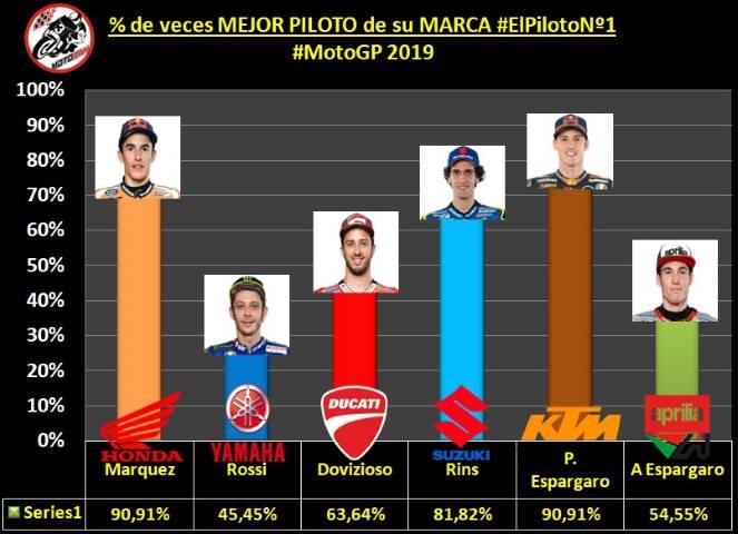 Márquez Espargaró Rins Rossi Dovizioso