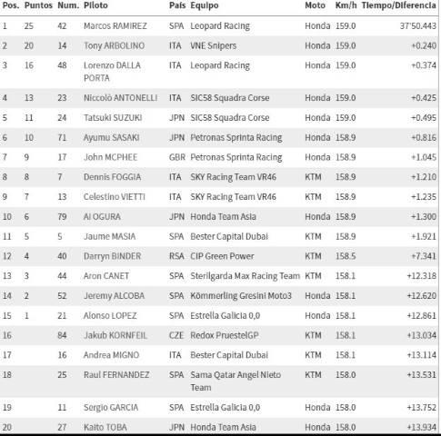 Moto3 BritishGP Marcos Ramirez