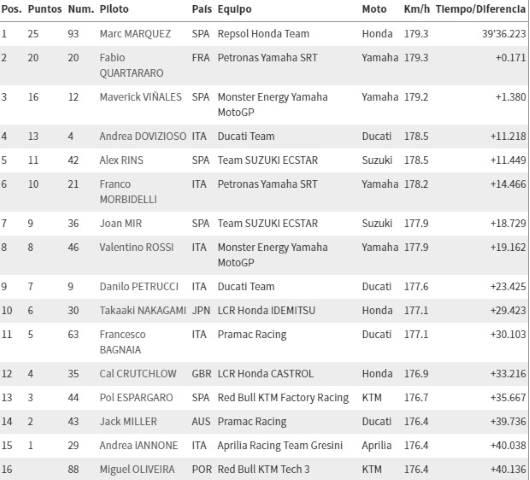 MotoGP ThaiGP Marc Márquez #8pool