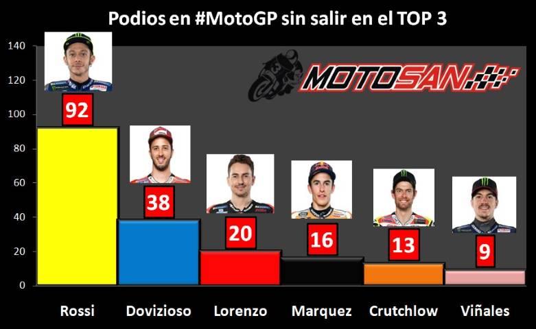 Rossi Dovizioso Lorenzo Marquez MotoGP