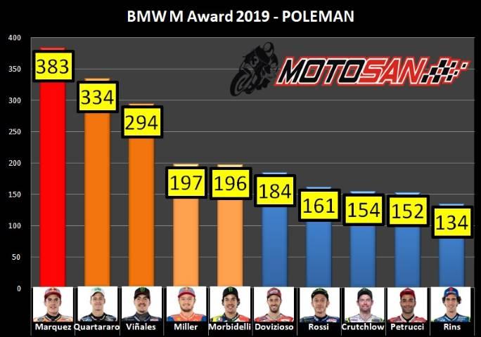 Márquez BMW MotoGP