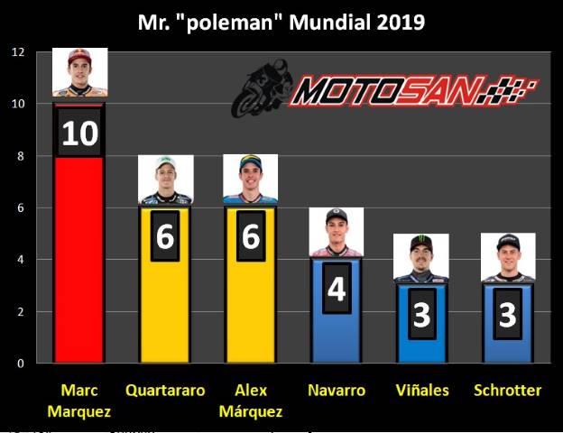 Poles Marquez MotoGP