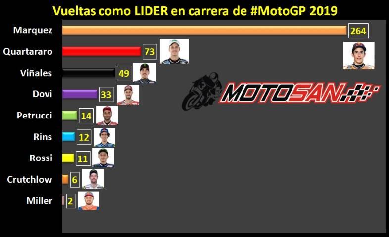 Márquez MotoGP