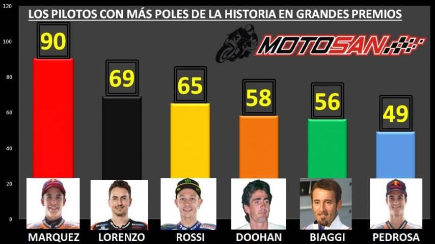 MotoGP Poles Grandes Premio