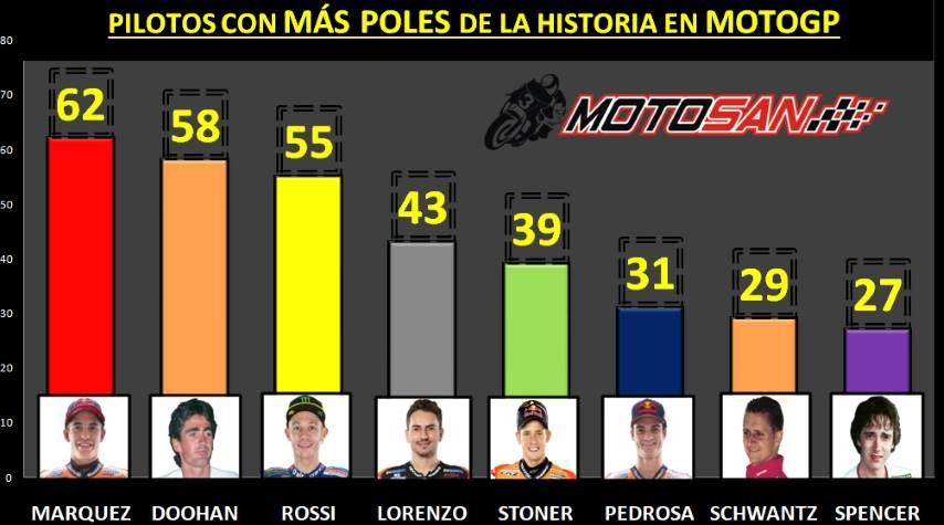 Márquez Doohan Rossi poles