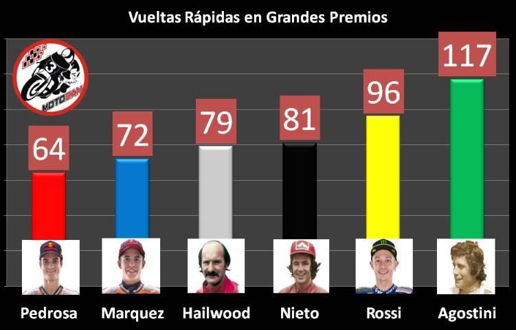 Márquez Agostini Nieto Hailwood Rossi Pedrosa