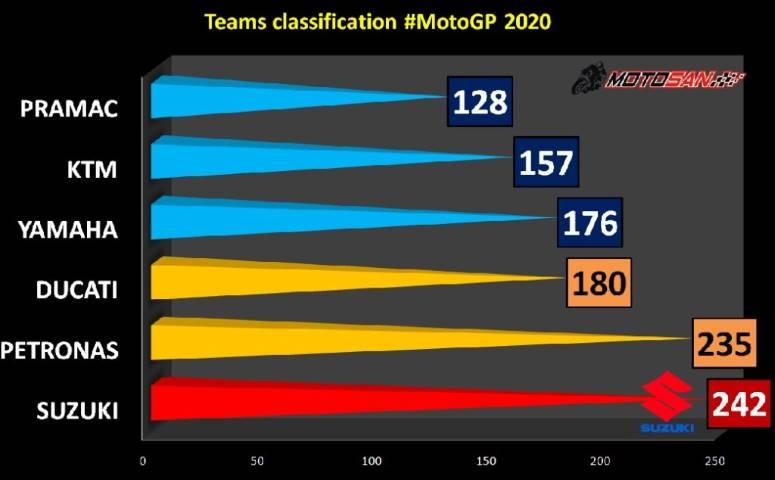 clasificación equipos