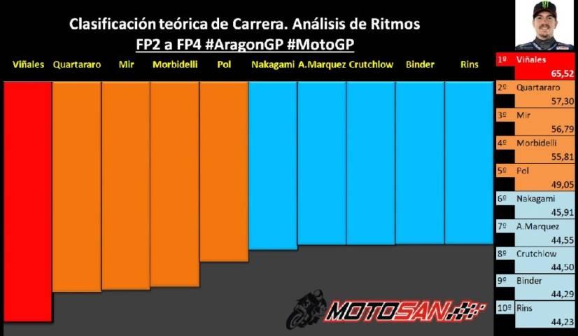 clasificación motogp