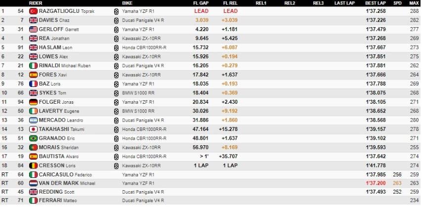 Rea Redding World SBK Estoril titulo campeón