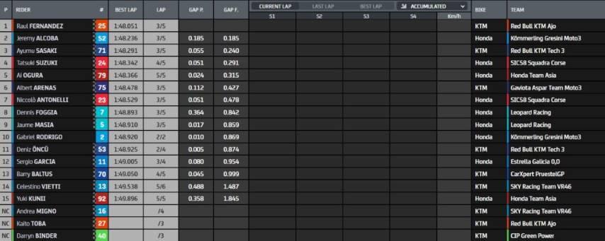 Clasificación de Moto 3
