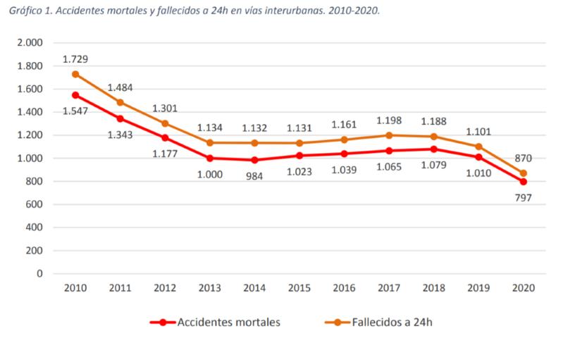 Gráfico comparativo de siniestralidad 2010-2020