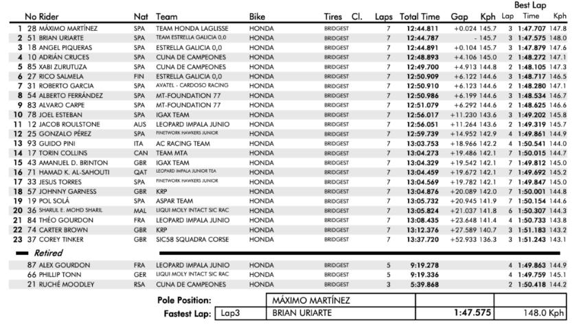 fim cev, ETC Race 1