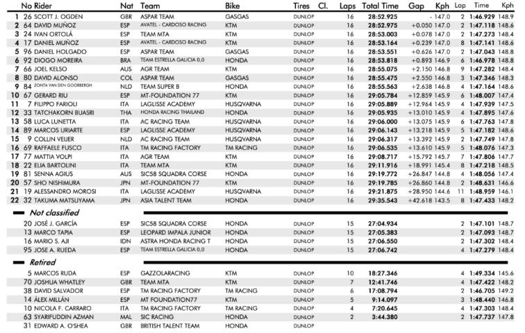 fim cev, Moto3 Race 1