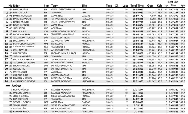 fim cev, Moto3 Race 2