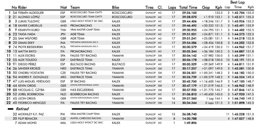 fim cev, Moto2 Race 1