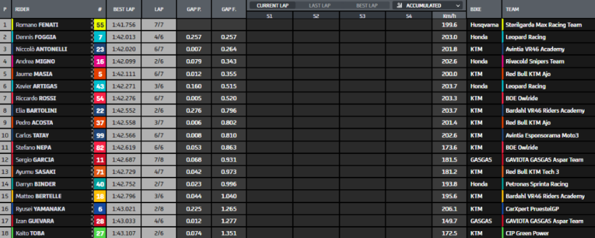 Moto3 Misano GP San Marino